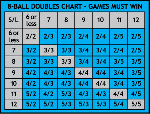 8-Ball Doubles Match Win Chart