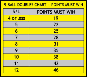 9-Ball Doubles Match Win Chart